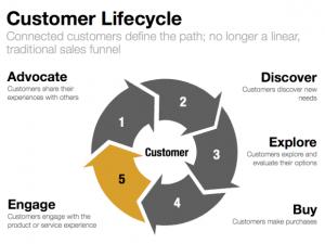 CustomerLifecycle