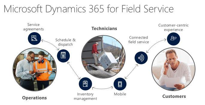 Dynamics 365 for field service flow