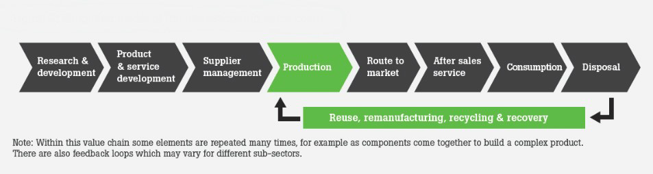 Model of manufacturing supply chain from GovUK_edited