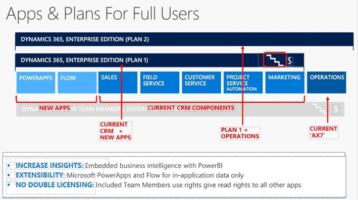 New To Microsoft Dynamics 365 All You Need To Know About
