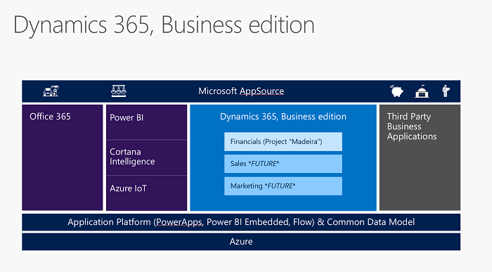 New to Microsoft Dynamics 365? All you need to know about Dynamics