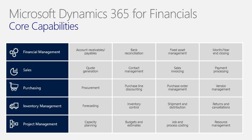 Microsoft Dynamics 365 for Financials | Arriving in the UK