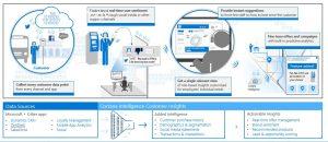Customer Insights Cortana Intelligence scenario