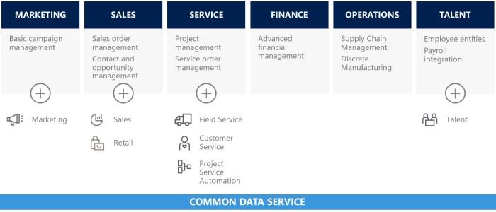 Dynamics 365 on Common Data Service - Prodware UK - Blog
